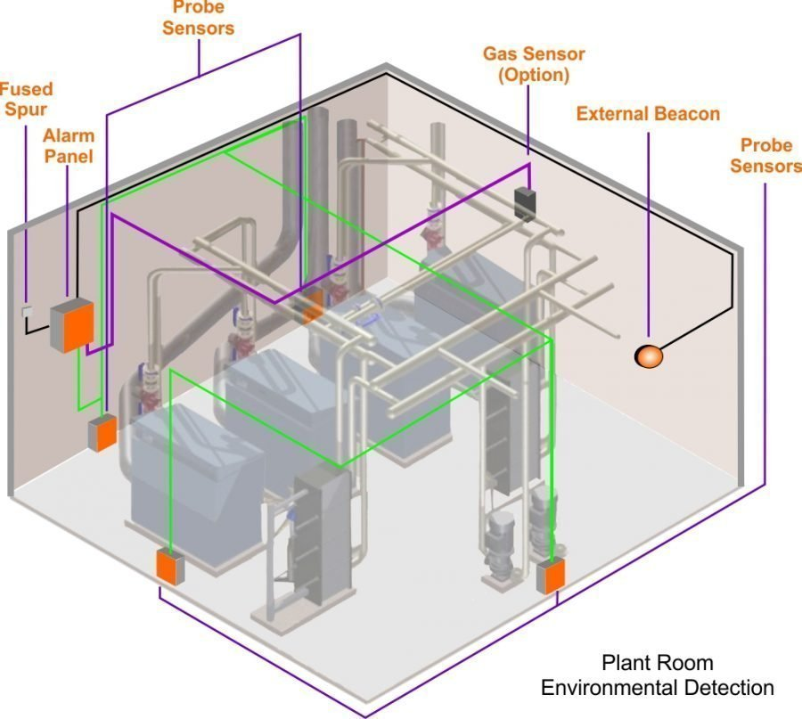 Plant room water leak detection